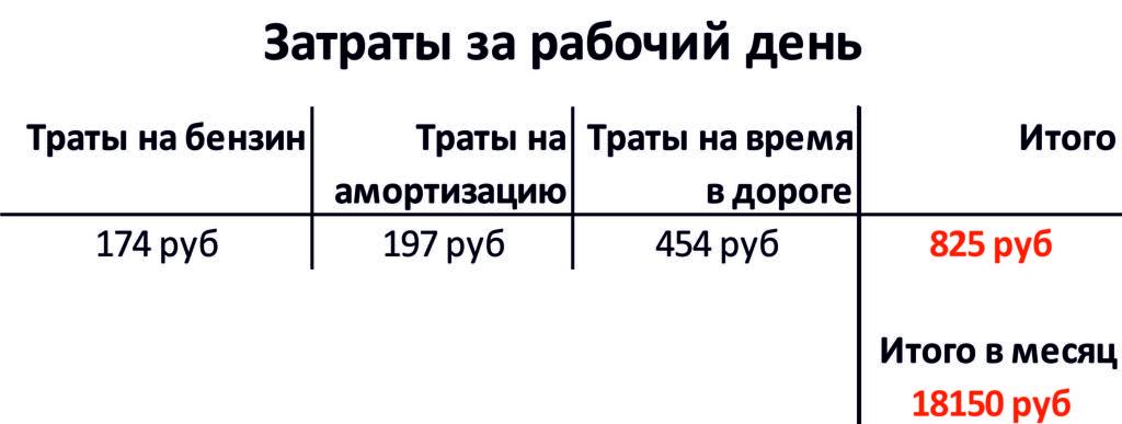 Расчёт затрат на езде авто