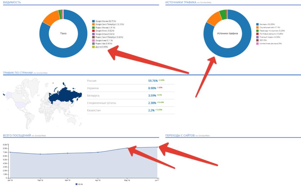 Аналитика по посещаемости сайта