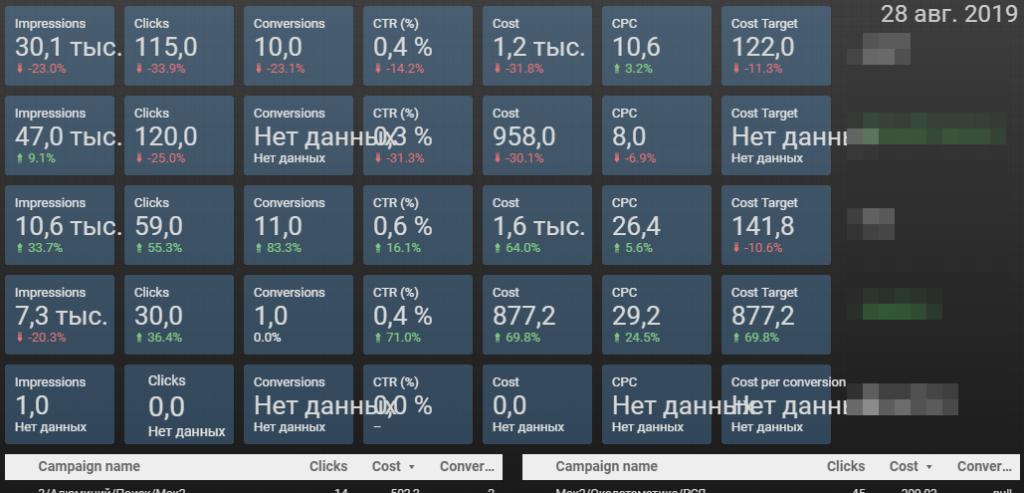 Пример общего отчета по директу в Google Data Studio