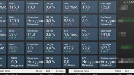 Отчёт по нескольким аккаунтам Директа в Google Data Studio