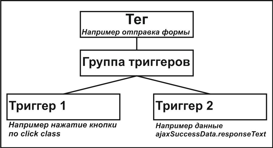Группа триггеров к активации тега