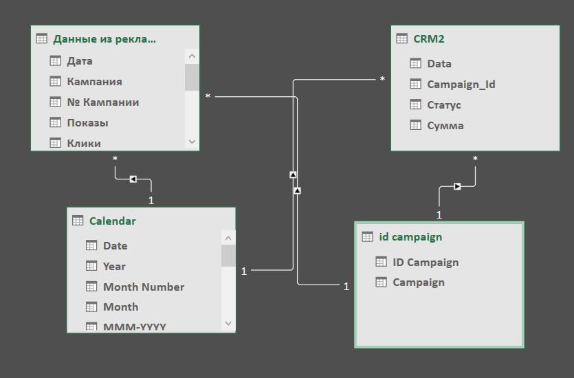 Построение ручной отчетности для оценки эффективности рекламных кампаний
