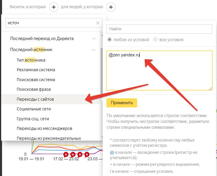 Как оценить эффективность канала Дзена до целей сайта
