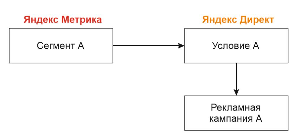Схема использования сегмента Метрики в Директе
