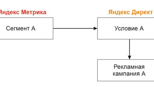 Как использовать сегмент Метрики в Яндекс Директе