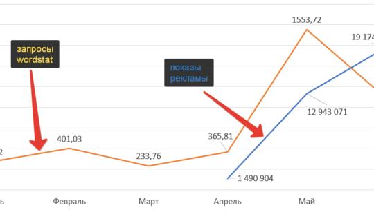 Как перенести данные Wordstat в таблицу по дням