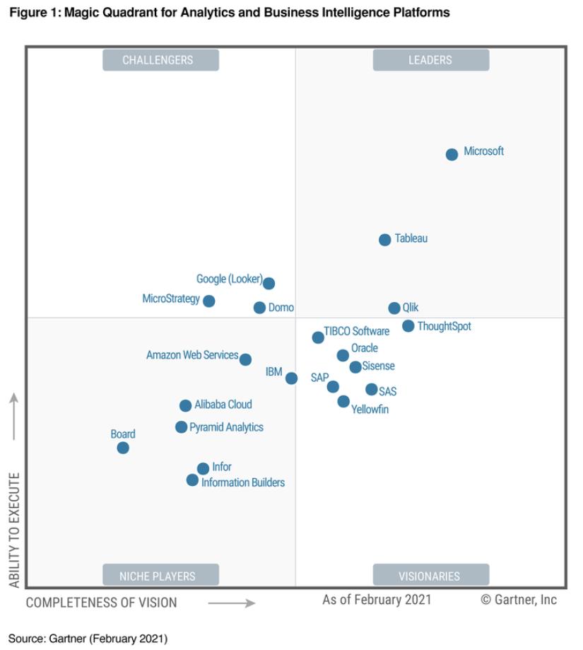 Magic Quadrant for Analytics and Business Intelligence Platforms 2021