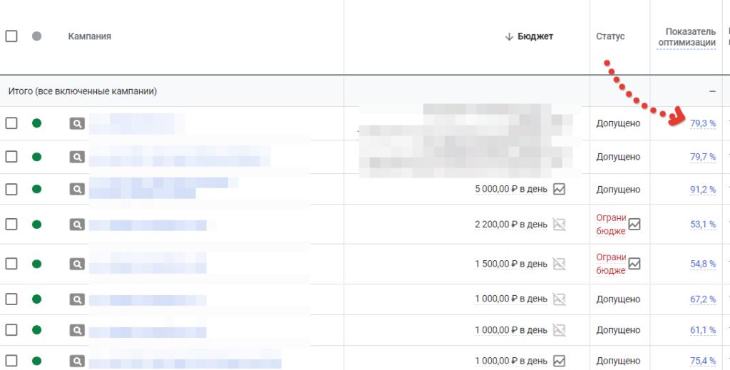 Показатель качества кампаний в Гугл Эдс
